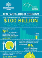 tmb_TRA_TEN_FACTS_ABOUT_TOURISM_FINAL_22052014