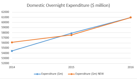 Domestic overnight expenditure, old and new calendar years