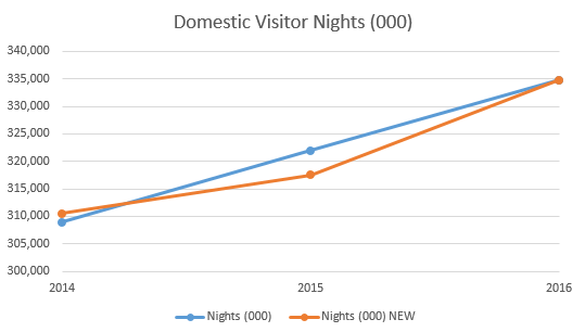 Domestic overnight trips, old and new, calendar years