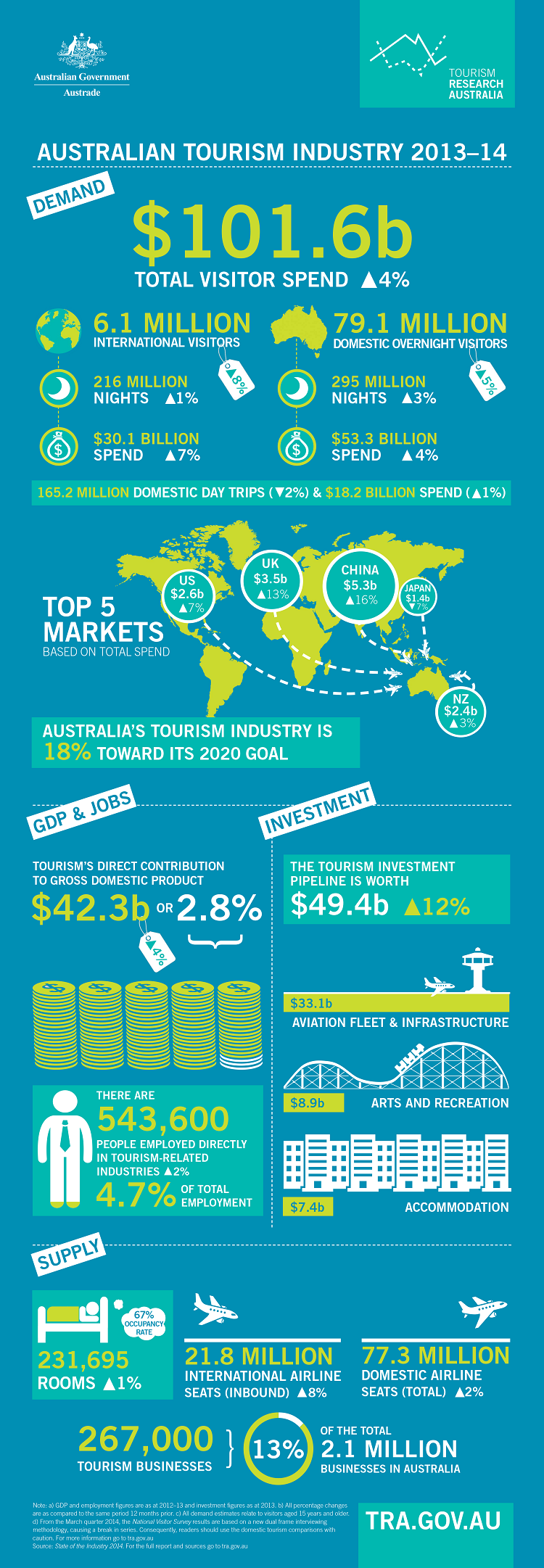 a highlight of facts about the australian industry Australian wine export value reached over 227 billion australian dollars in the financial year 2015/2016 and the export value is projected to reach around 294 billion australian dollars by 2021/2022 598247 based on export volume, australia was the fifths largest wine export nation worldwide in 2016.