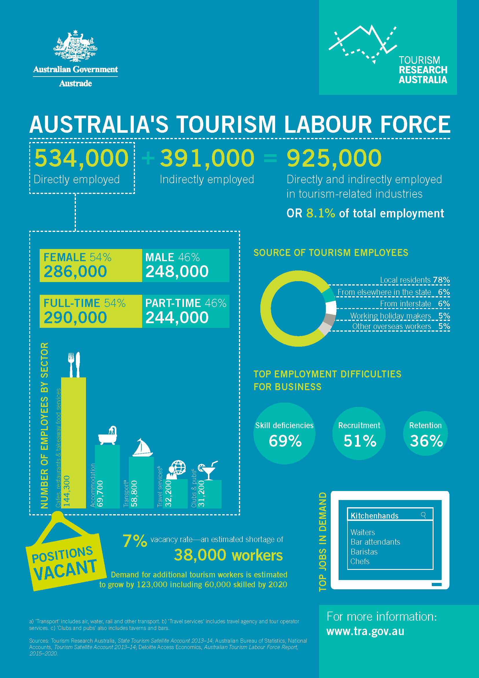 Infographics Tourism Research Australia
