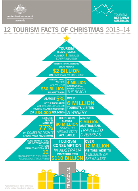 12 tourism facts of christmas 2013-14