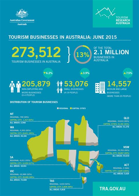 Australian tourism investment pipeline 2015