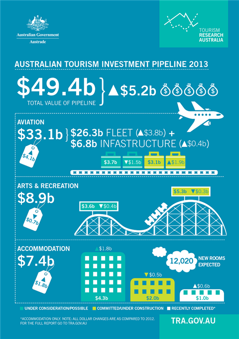 Australian tourism investment pipeline 2013