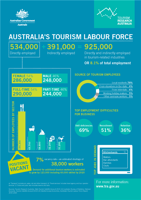 Australia's tourism labour force
