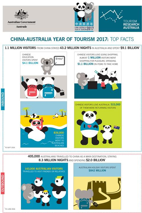 China-Australia Year of Tourism 2017