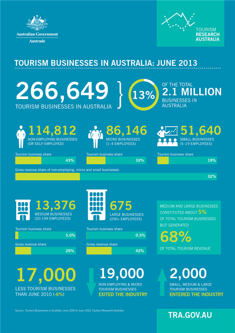 Tourism Businesses in Australia June 2013