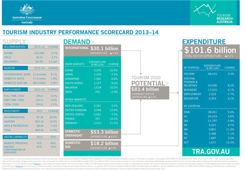 Tourism industry performance scorecard 2013-2014