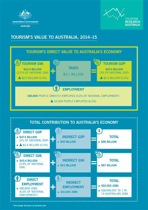 Tourism value to Australia 2014-15