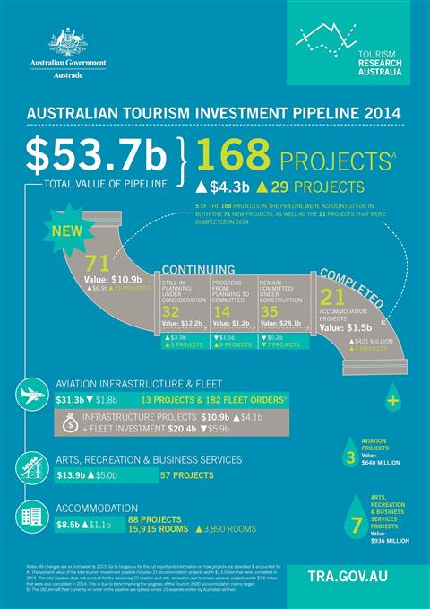 Australian tourism investment pipeline 2014