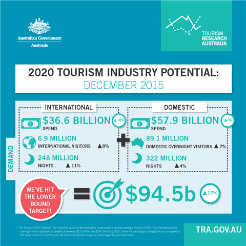 2020 Tourism Industry Potential: DECEMBER 2015