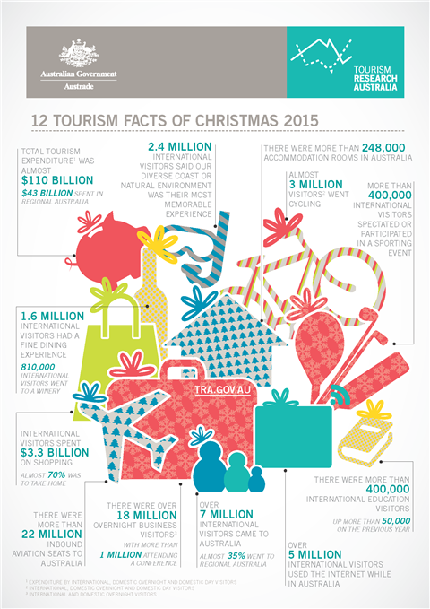 12 Tourism facts of Christmas 2015