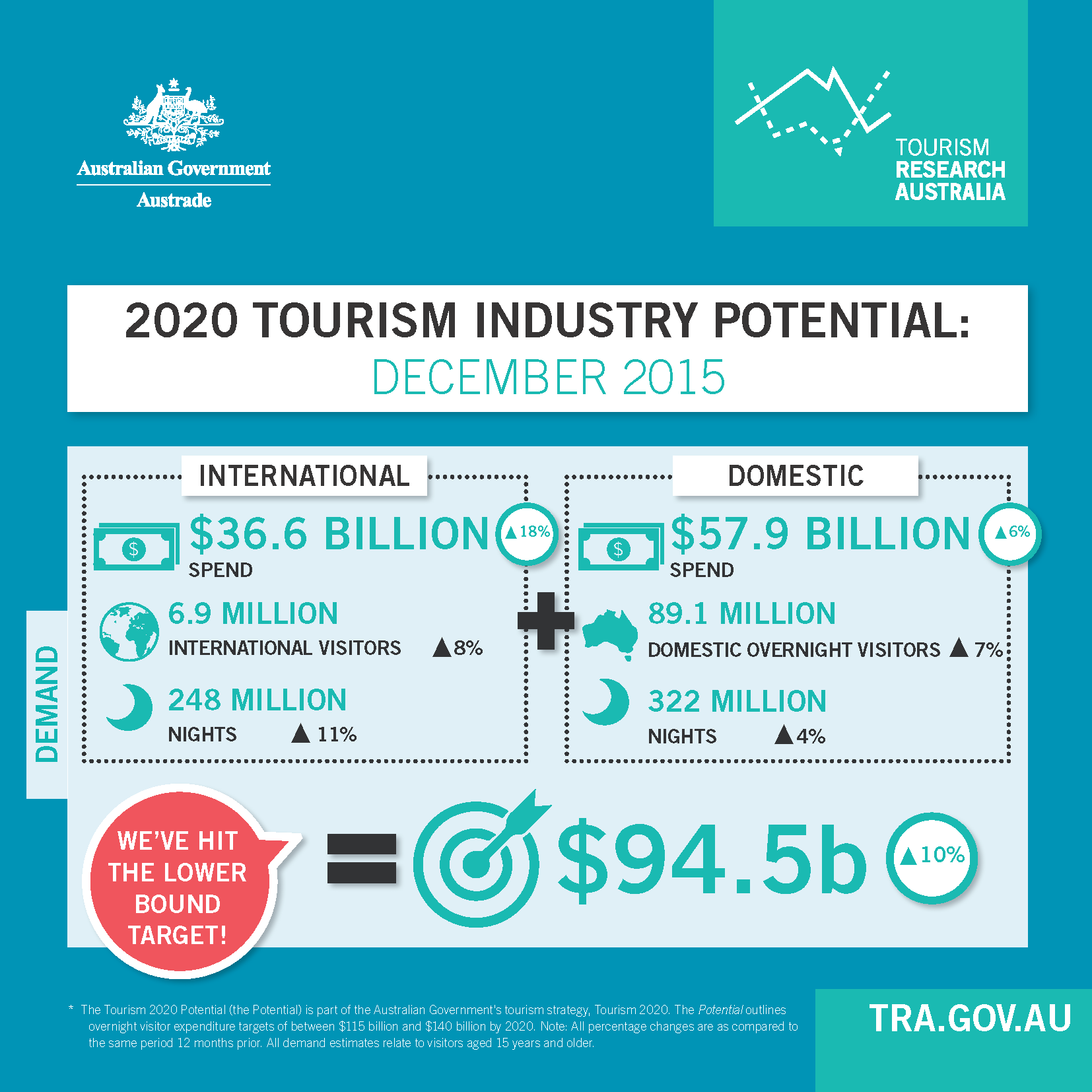 tourism industry Tourism: tourism, the act and process of spending time away from home in pursuit of recreation, relaxation, and pleasure, while making use of the commercial provision.