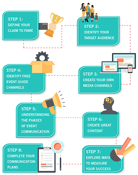 8 steps to success road map. Step 1: Define your claim to fame Step 2: Identify target audiences Step 3: Create your own media channels Step 4: Identify free event guide channels Step 5: Understanding the phases of event communications Step 6: Create Grea